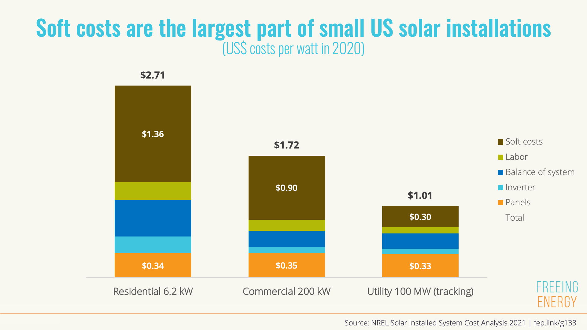 costs of utility commercial and residential solar